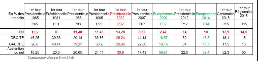 Resultats-Elections